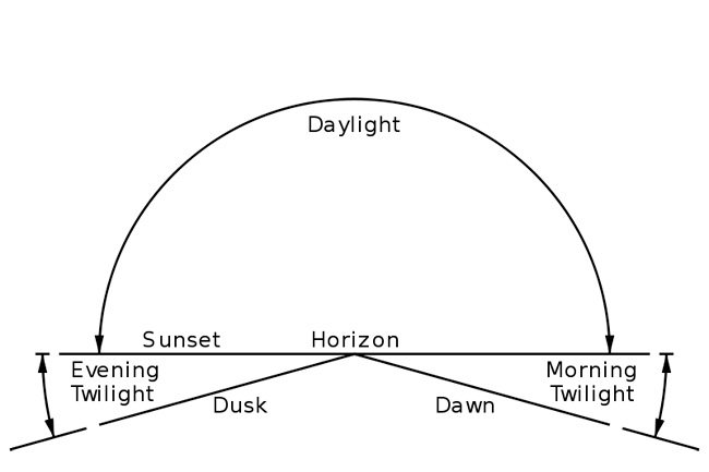 twilight-diagram